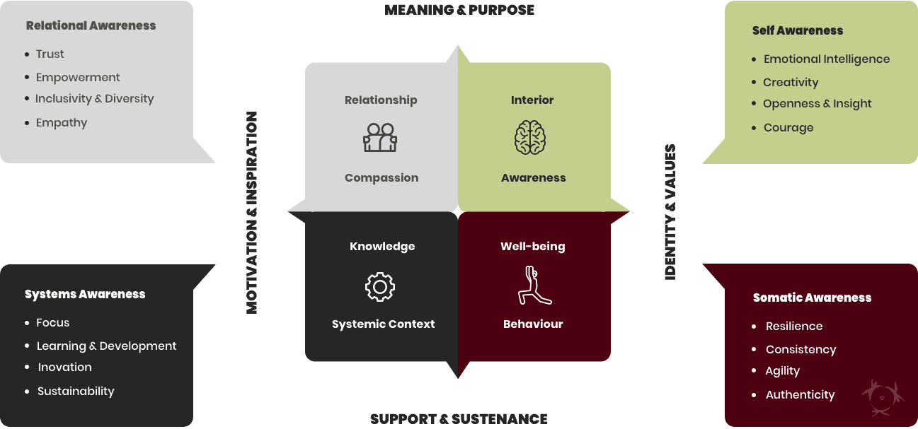 The Four Realms Model underpins our Integral Approach