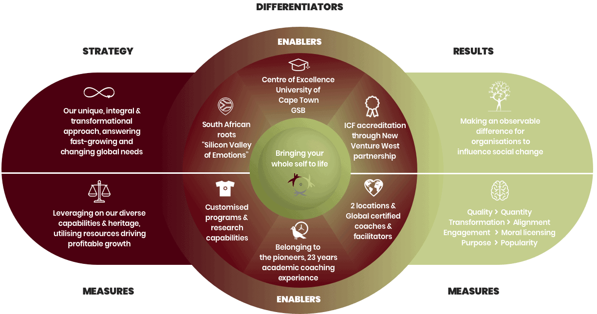 What sets the Centre for Coaching apart?